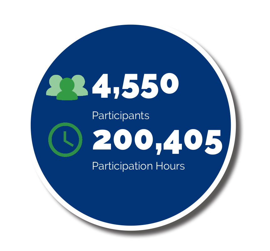 Participants_Particiation Hours
